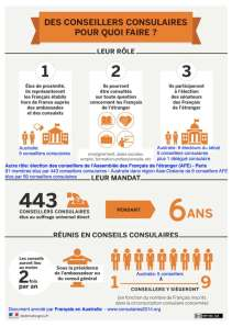 conseillers_consulaires_role